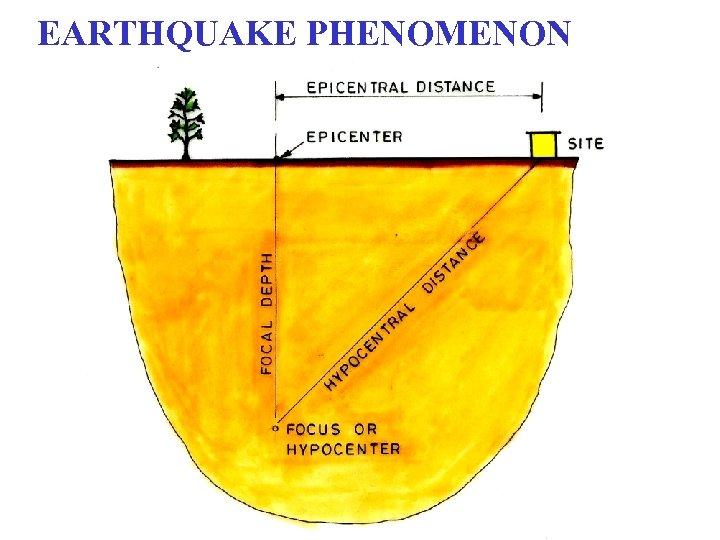 EARTHQUAKE PHENOMENON