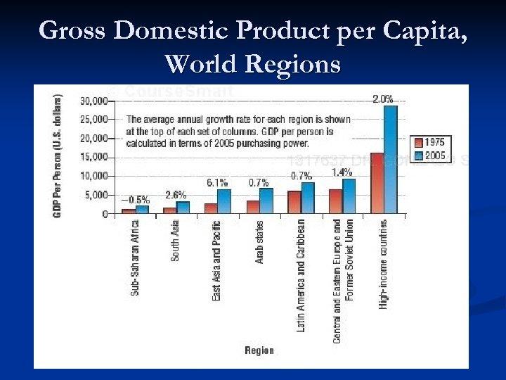 Gross Domestic Product per Capita, World Regions