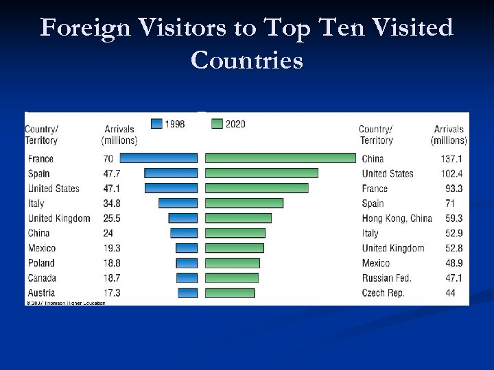 Foreign Visitors to Top Ten Visited Countries