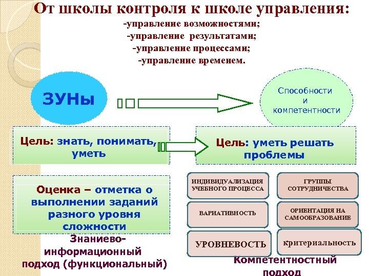 От школы контроля к школе управления: -управление возможностями; -управление результатами; -управление процессами; -управление временем.