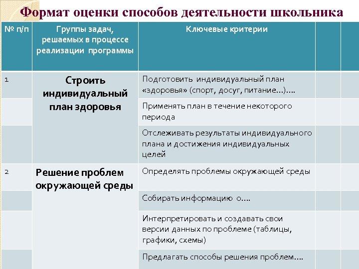 Формат оценки способов деятельности школьника № п/п 1 Группы задач, решаемых в процессе реализации