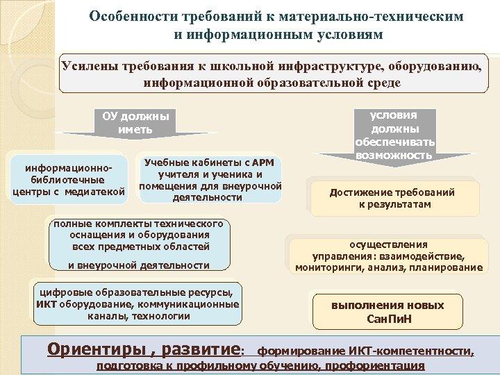 Особенности требований к материально-техническим и информационным условиям Усилены требования к школьной инфраструктуре, оборудованию, информационной