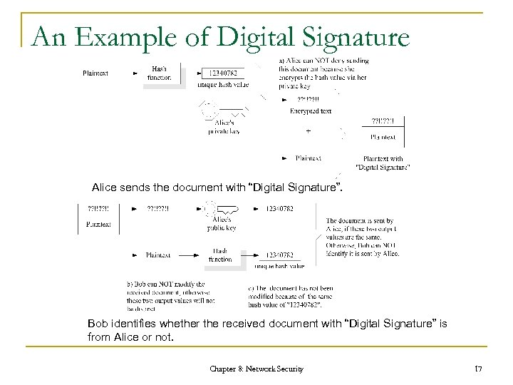 "An Example of Digital Signature Alice sends the document with ""Digital Signature"". Bob identifies"
