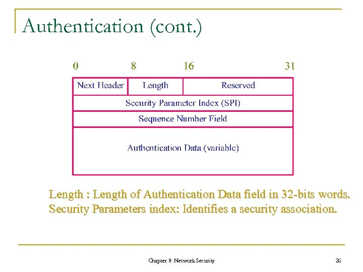 Authentication (cont. ) Length : Length of Authentication Data field in 32 -bits words.