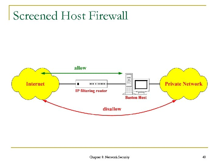 Screened Host Firewall Chapter 8: Network Security 49
