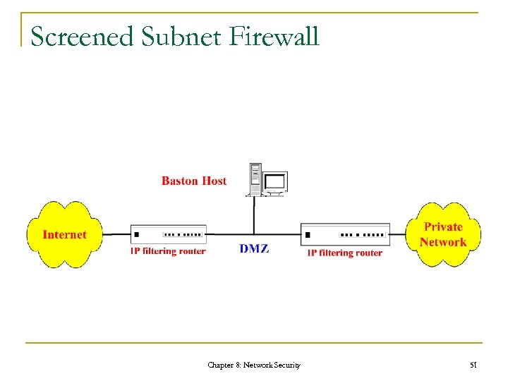 Screened Subnet Firewall Chapter 8: Network Security 51