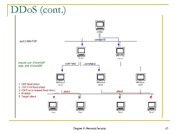 DDo. S (cont. ) Chapter 8: Network Security 67