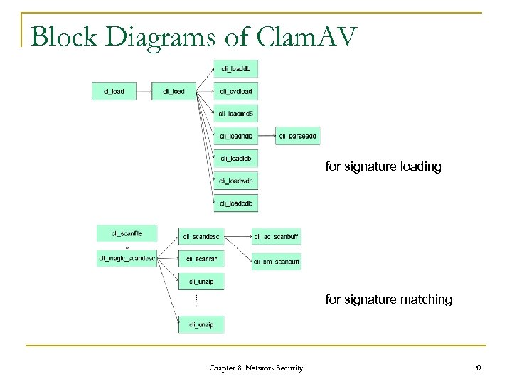 Block Diagrams of Clam. AV for signature loading for signature matching Chapter 8: Network