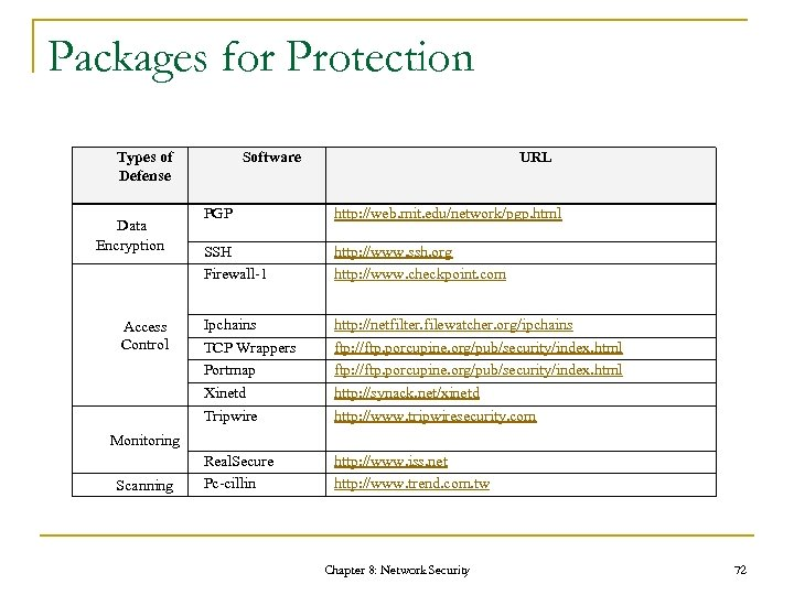 Packages for Protection Types of Defense Data Encryption Access Control Software URL PGP http: