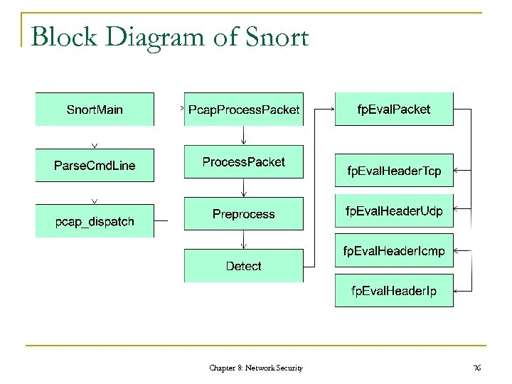 Block Diagram of Snort Chapter 8: Network Security 76