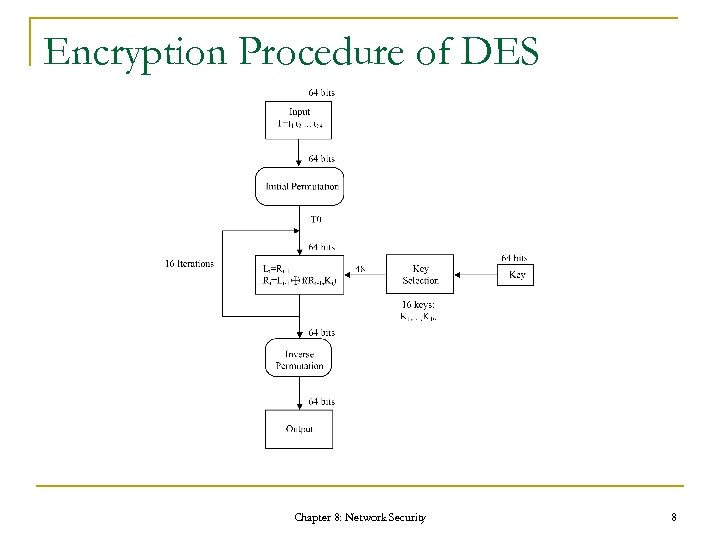 Encryption Procedure of DES Chapter 8: Network Security 8