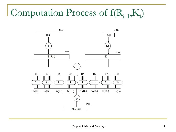 Computation Process of f(Ri-1, Ki) Chapter 8: Network Security 9