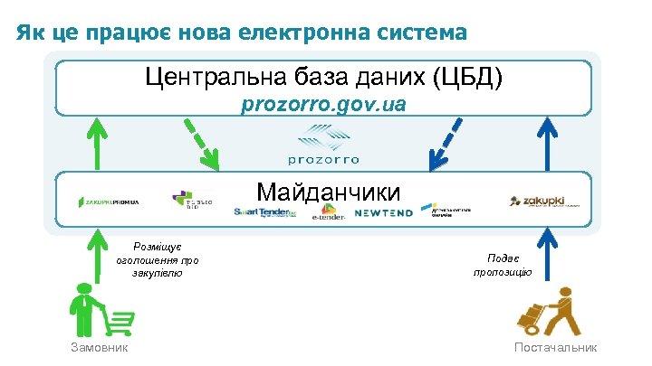 Як це працює нова електронна система Центральна база даних (ЦБД) prozorro. gov. ua Майданчики