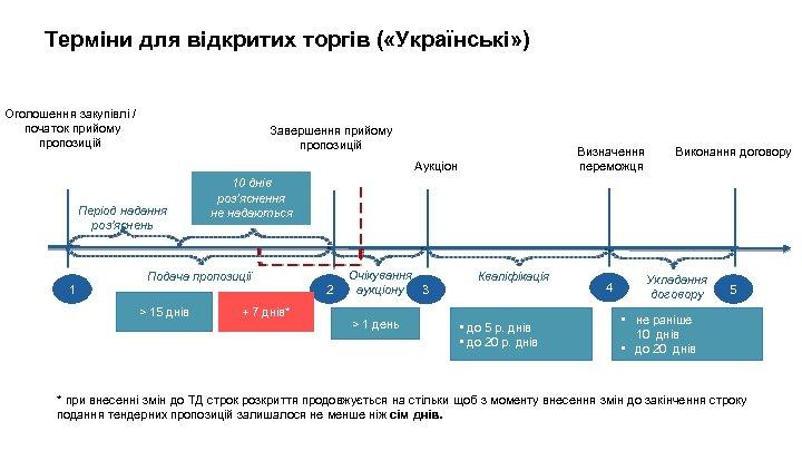 Терміни для відкритих торгів ( «Українські» ) Оголошення закупівлі / початок прийому пропозицій Завершення