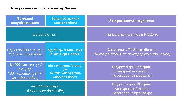 Планування і пороги в новому Законі Звичайні закупівельники Закупівельники монополісти до 50 тис. грн.