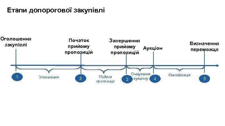 Етапи допорогової закупівлі Оголошення закупівлі 1 Початок прийому пропозицій Уточнення 2 Завершення прийому Аукціон