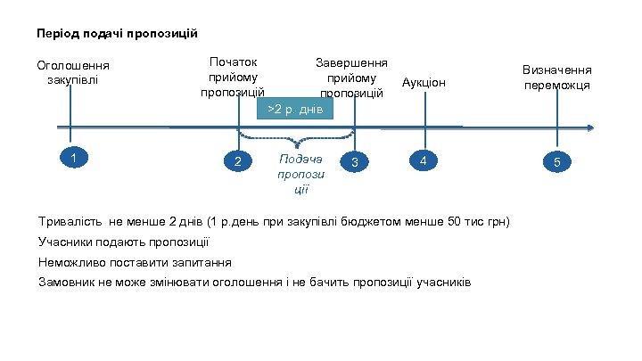 Період подачі пропозицій Оголошення закупівлі Початок прийому пропозицій 1 2 Завершення прийому пропозицій ˃2