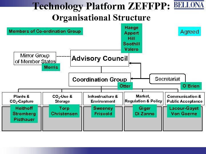 Technology Platform ZEFFPP: Organisational Structure Haege Appert Hill Soothill Valero Members of Co-ordination Group