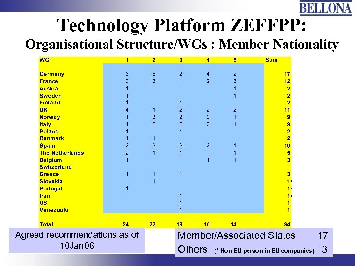 Technology Platform ZEFFPP: Organisational Structure/WGs : Member Nationality * * * Agreed recommendations as