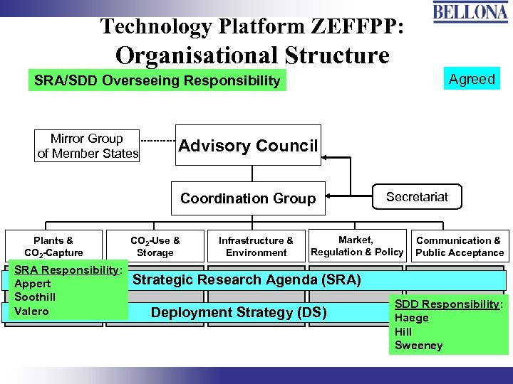 Technology Platform ZEFFPP: Organisational Structure Agreed SRA/SDD Overseeing Responsibility Mirror Group of Member States