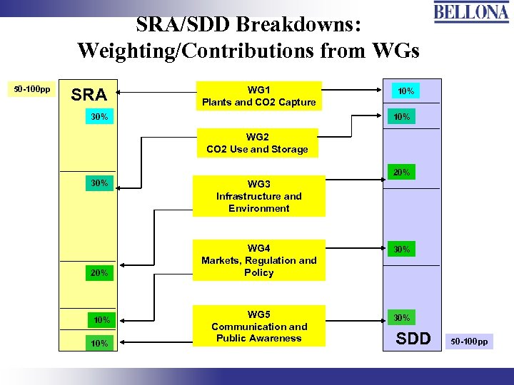 SRA/SDD Breakdowns: Weighting/Contributions from WGs 50 -100 pp SRA WG 1 Plants and CO