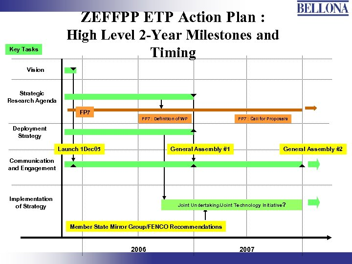 ZEFFPP ETP Action Plan : Key Tasks High Level 2 -Year Milestones and Timing
