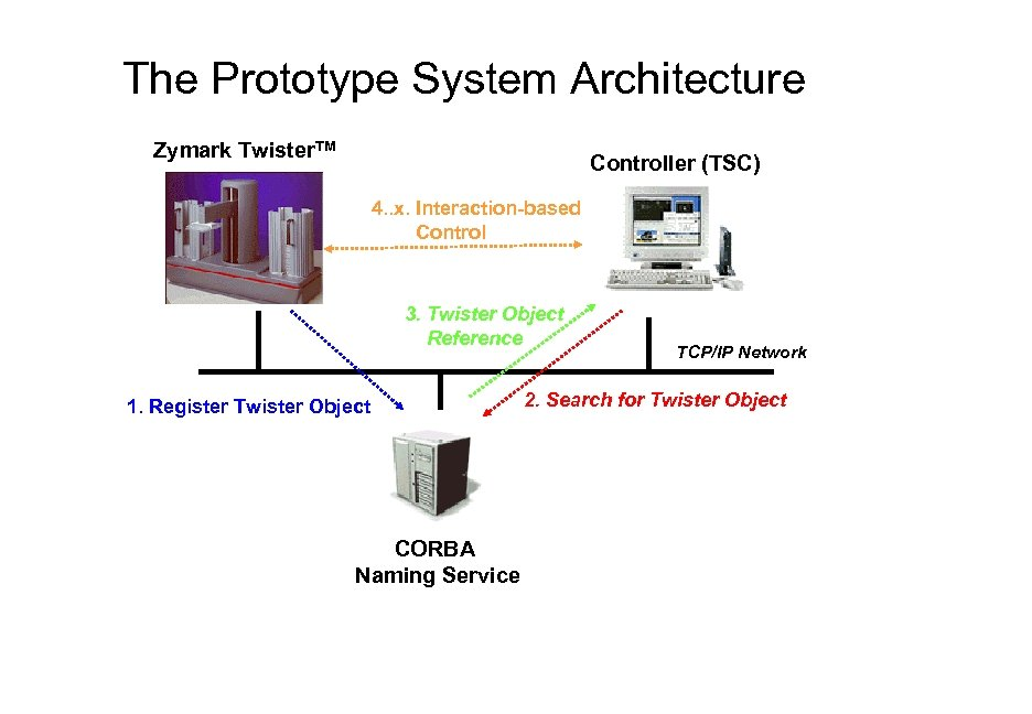 The Prototype System Architecture Zymark Twister. TM Controller (TSC) 4. . x. Interaction-based Control