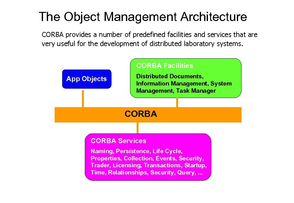 The Object Management Architecture CORBA provides a number of predefined facilities and services that