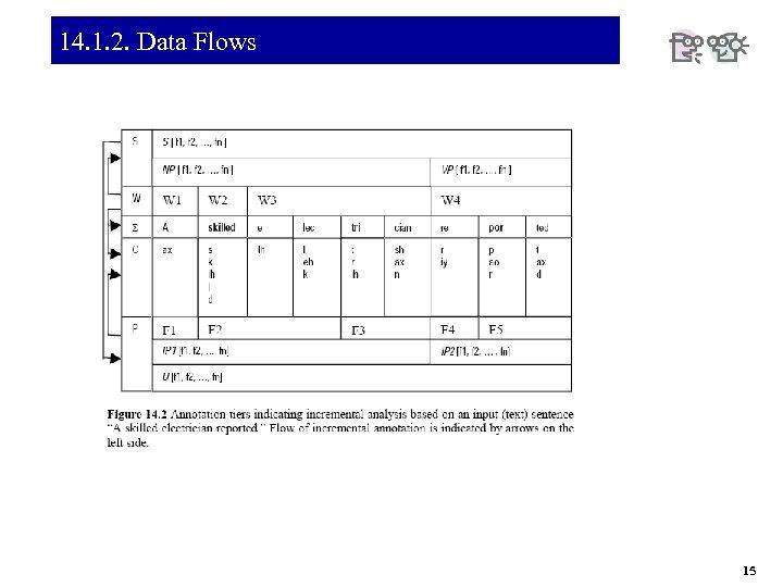 14. 1. 2. Data Flows 15