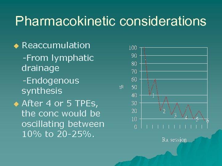 Pharmacokinetic considerations Reaccumulation -From lymphatic drainage -Endogenous synthesis u After 4 or 5 TPEs,