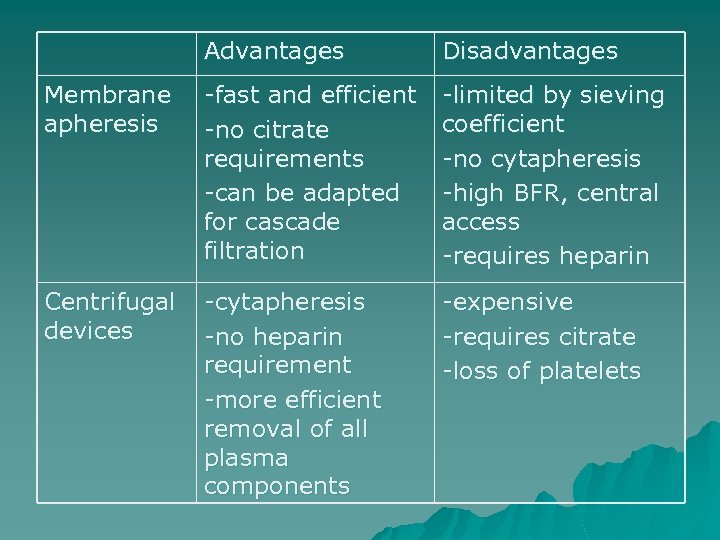 Advantages Disadvantages Membrane apheresis -fast and efficient -no citrate requirements -can be adapted for
