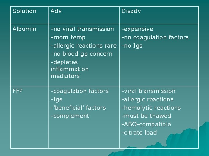 Solution Adv Disadv Albumin -no viral transmission -room temp -allergic reactions rare -no blood