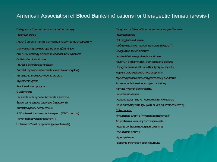 American Association of Blood Banks indications for therapeutic hemapheresis-I Category I - Standard and