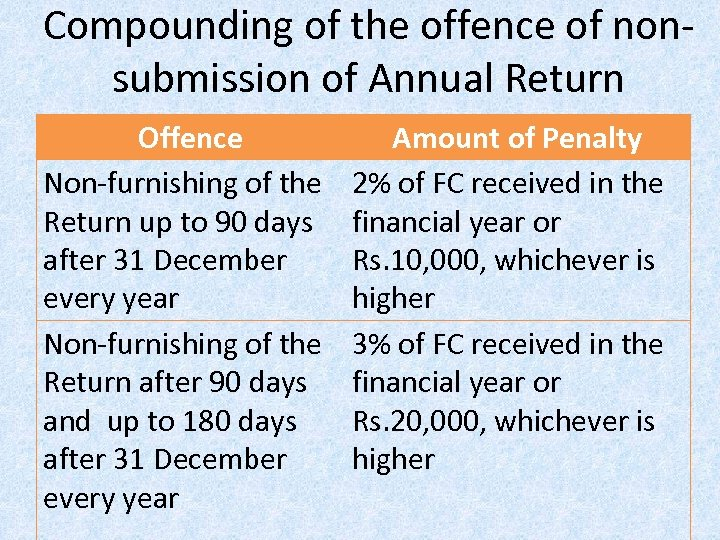 Compounding of the offence of nonsubmission of Annual Return Offence Non-furnishing of the Return