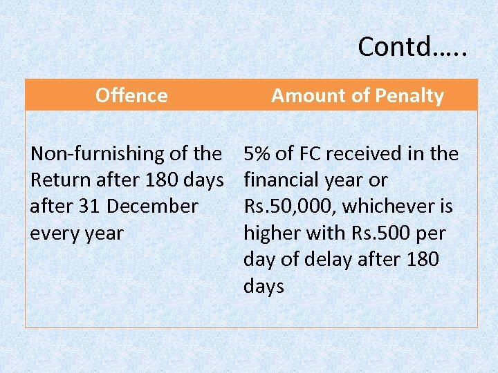 Contd…. . Offence Amount of Penalty Non-furnishing of the Return after 180 days after