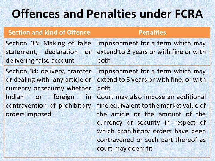 Offences and Penalties under FCRA Section and kind of Offence Penalties Section 33: Making