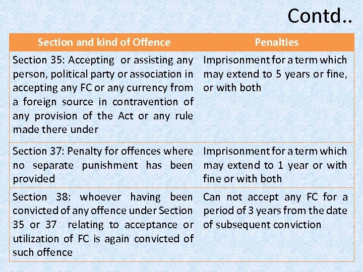 Contd. . Section and kind of Offence Penalties Section 35: Accepting or assisting any
