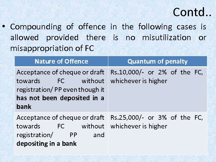 Contd. . • Compounding of offence in the following cases is allowed provided there