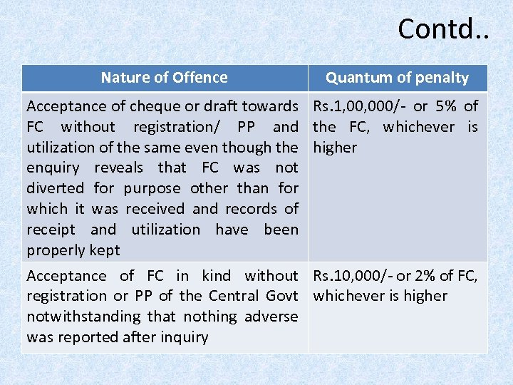 Contd. . Nature of Offence Quantum of penalty Acceptance of cheque or draft towards