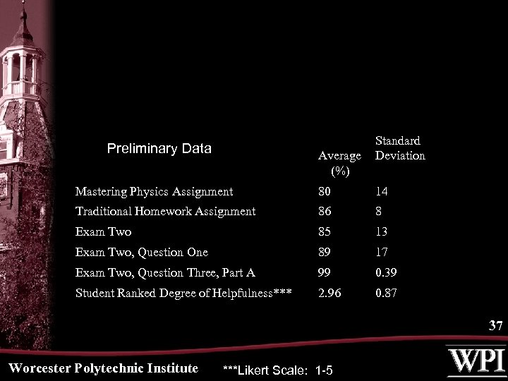 Preliminary Data Average (%) Standard Deviation Mastering Physics Assignment 80 14 Traditional Homework Assignment