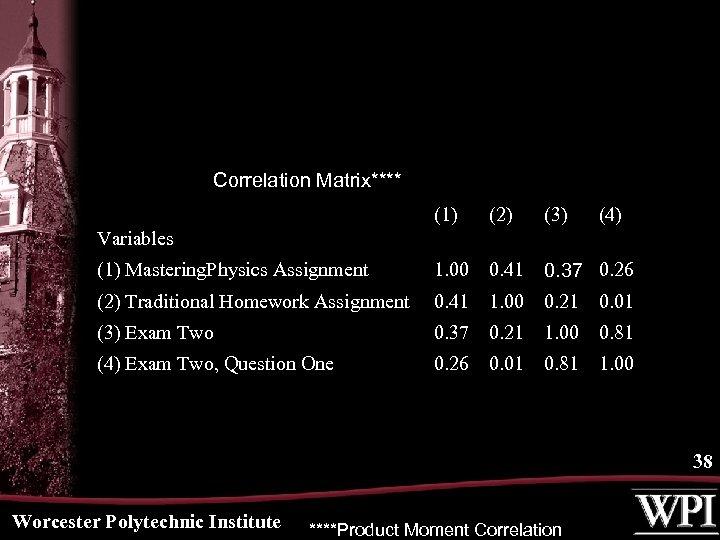 Correlation Matrix**** (1) (2) (3) (4) (1) Mastering. Physics Assignment 1. 00 0. 41
