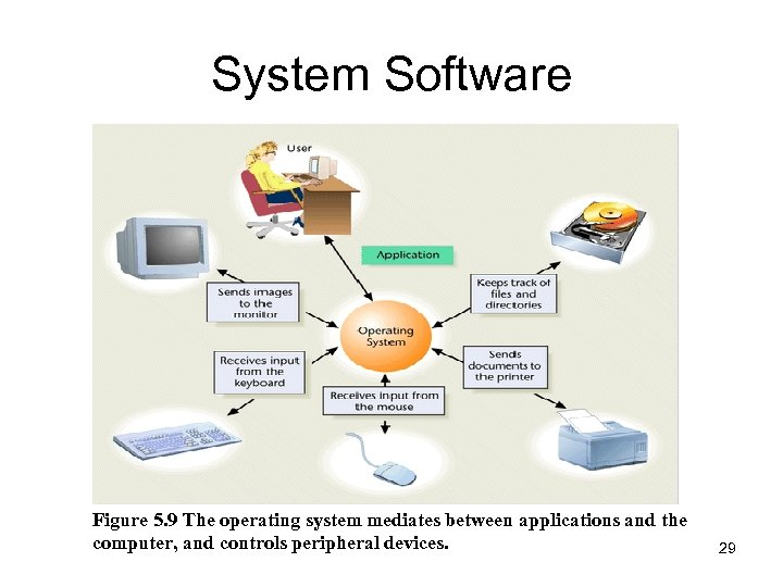 System Software Figure 5. 9 The operating system mediates between applications and the computer,