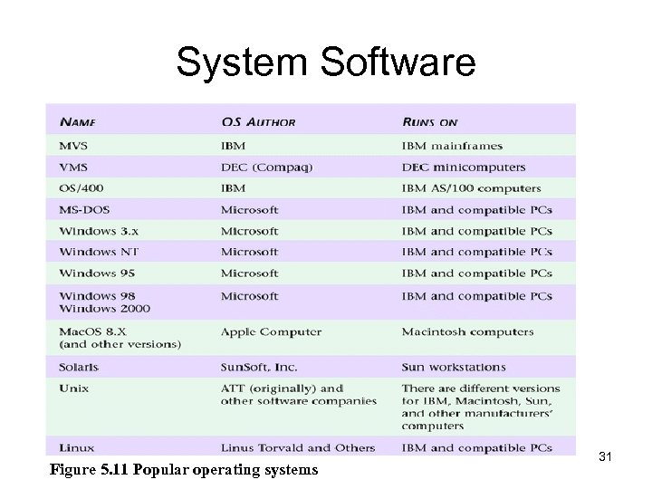 System Software Figure 5. 11 Popular operating systems 31