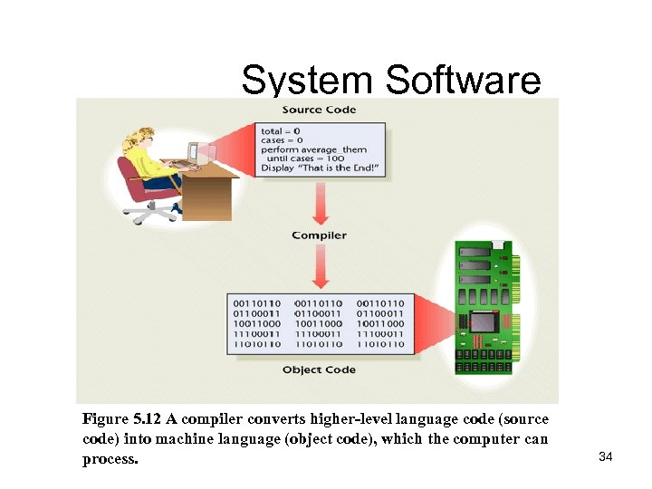 System Software Figure 5. 12 A compiler converts higher-level language code (source code) into