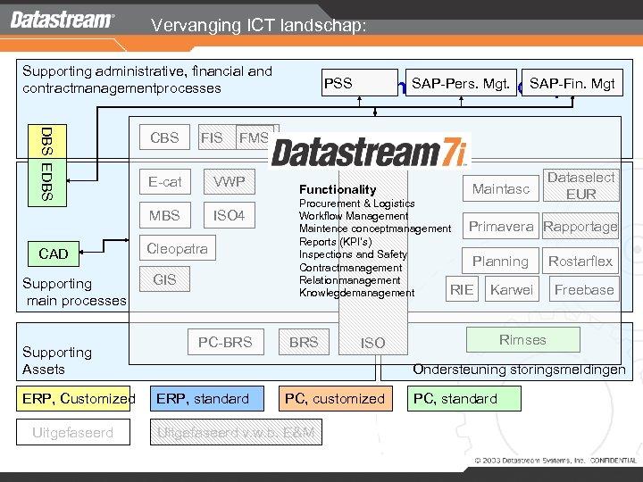 Vervanging ICT landschap: Supporting administrative, financial and contractmanagementprocesses DBS EDBS CBS FIS E-cat CAD