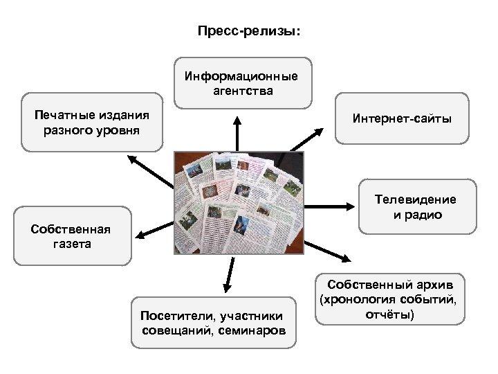 Пресс-релизы: Информационные агентства Печатные издания разного уровня Интернет-сайты Телевидение и радио Собственная газета Посетители,