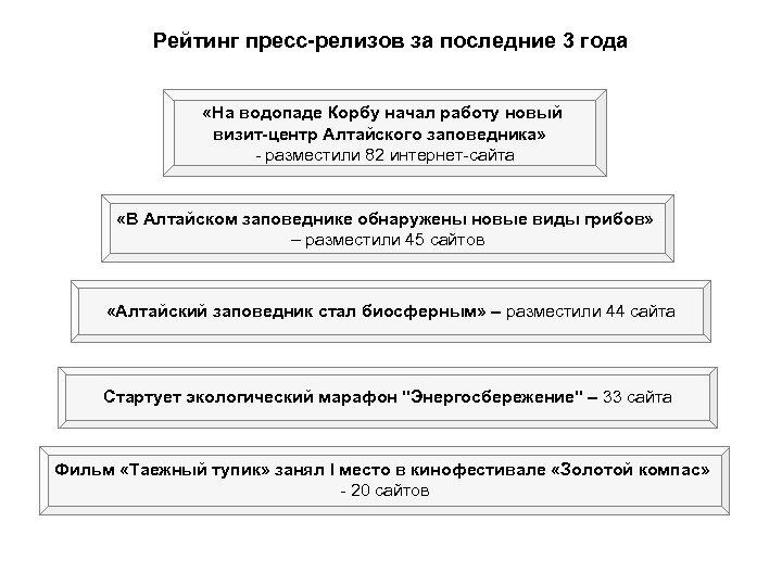 Рейтинг пресс-релизов за последние 3 года «На водопаде Корбу начал работу новый визит-центр Алтайского