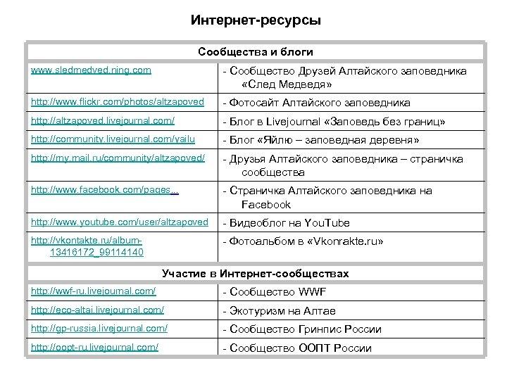 Интернет-ресурсы Сообщества и блоги www. sledmedved. ning. com - Сообщество Друзей Алтайского заповедника «След