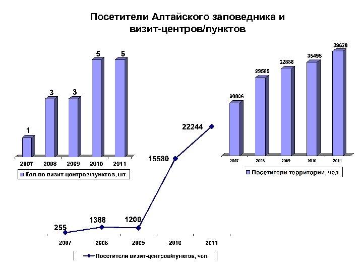Посетители Алтайского заповедника и визит-центров/пунктов