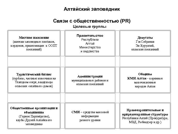 Алтайский заповедник Связи с общественностью (PR) Целевые группы Местное население (жители заповедных посёлков, кордонов,